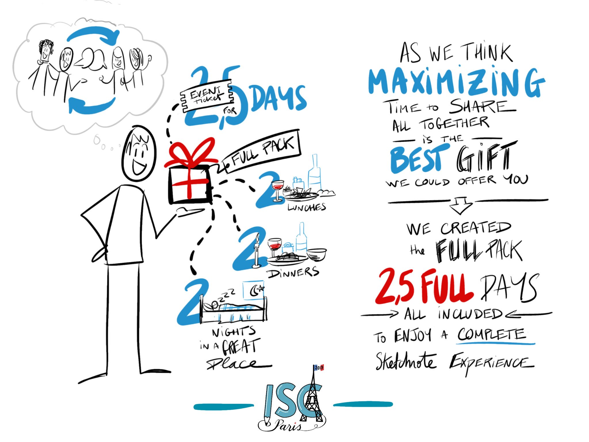 Thisyear we innovated with the Full Pack that include all you need to enjoy 3 days sharing maximum great time all together.   We thought it would be better to explain what Full pack was with a #sketchnote obviously 😄  The organization team @Sketchnote_Camp https://t.co/BbjdWgiwTM