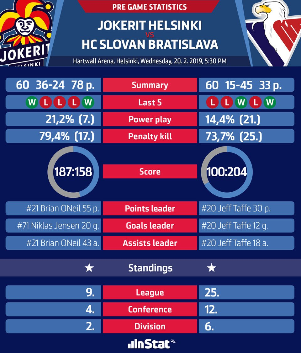 Pregame stats and match up info before @khl game @jokerithc vs #hcslovan. Face off time 5:30 PM CET. #VerniSlovanu https://t.co/ahicDxeB00