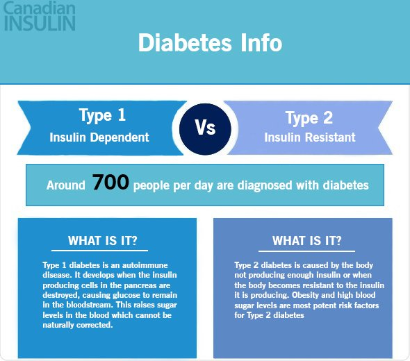 test Twitter Media - Did you know the difference between type 1 & type 2 diabetes? Check out our website for more information!  https://t.co/fyyUExMwI9 #diabetes #insulin #type1 #type2 #diabetic #sugarlevels #autoimmune #canada #insulin https://t.co/wYdFRHxTAL