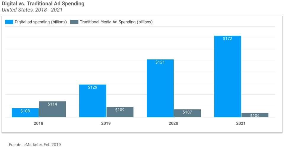 Gasto asignado a publicidad digital será mayor que el gasto asignado a publicidad tradicional. En 2019. https://t.co/TICE0DzYSm