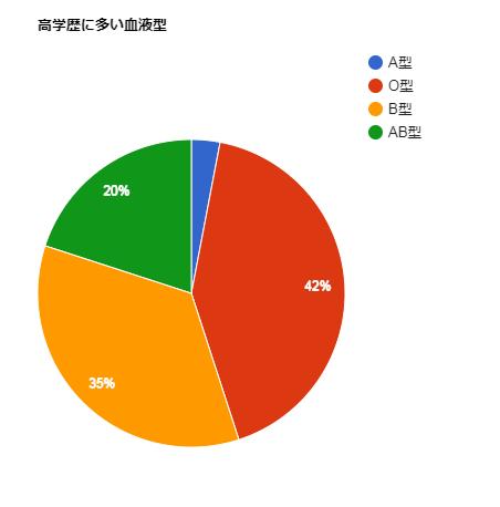 test ツイッターメディア - 高学歴に多い血液型 A型3% O型42% B型35% AB型20%  高学歴(東京大学、京都大学、早稲田大学、慶応義塾大学)の学生1000人に聞いた「あなたの血液型は?. https://t.co/7tdHtOjiIu