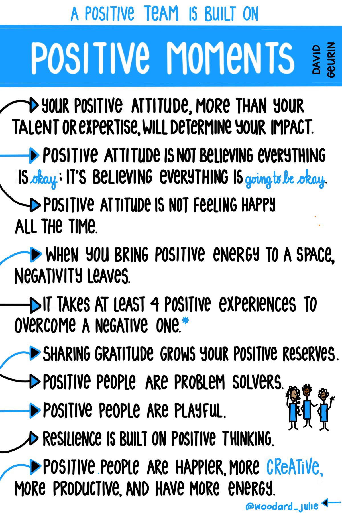 It takes four positive experiences to overcome a negative one #sketchnote via @woodard_julie based on ideas by @DavidGeurin #edchat #mindsets #teaching #positivity #eduleader https://t.co/wKkZa9s7qB