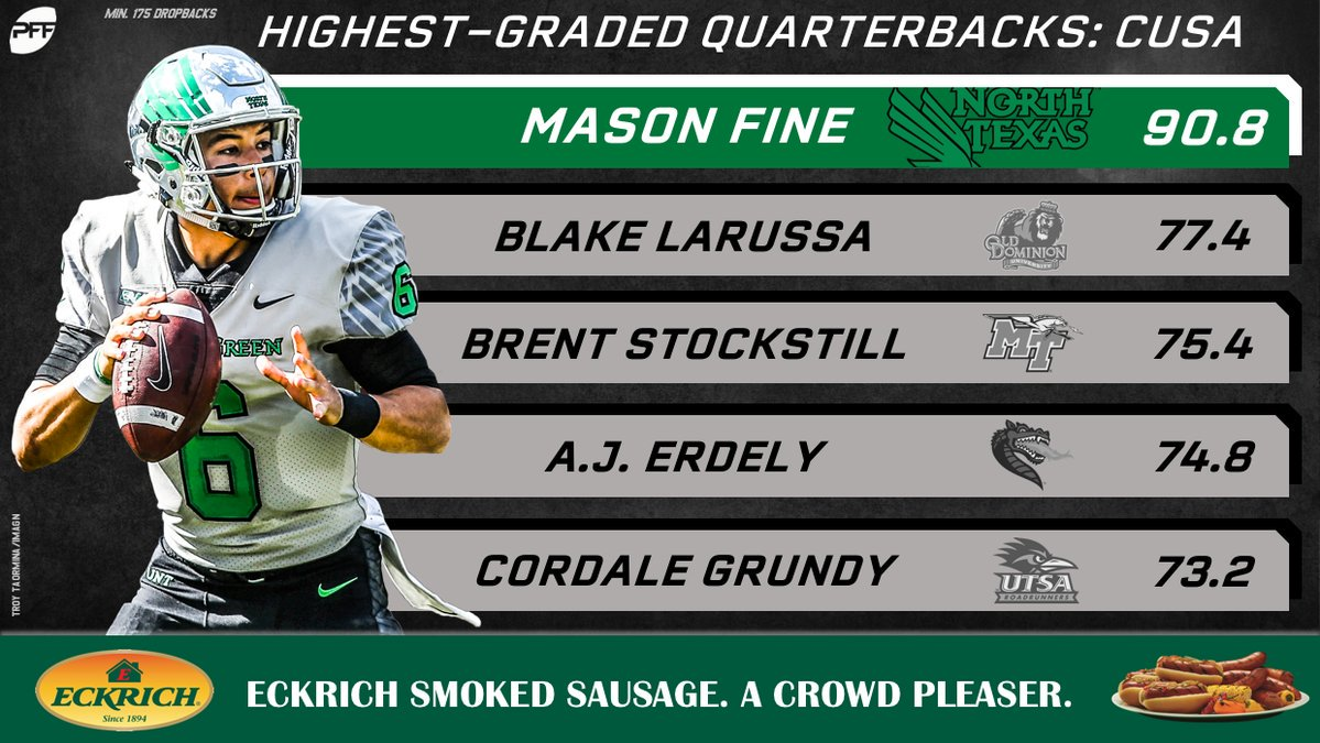 RT @PFF_College: Mason Fine was far and away the highest-graded quarterback in Conference USA this season. https://t.co/xTYblvWMfr