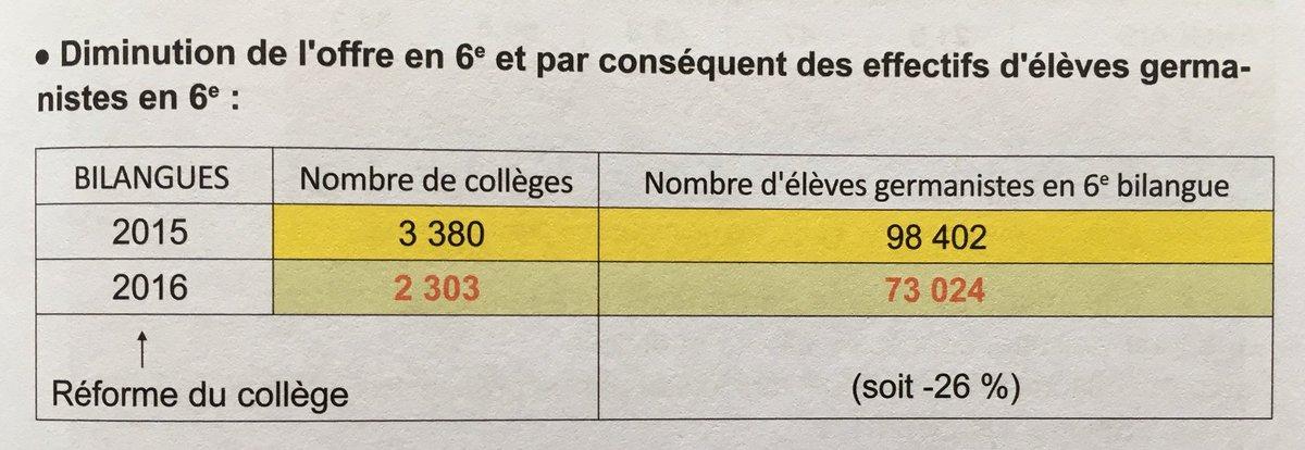 test Twitter Media - @ClunyForum @mounir @AllemagneDiplo @G9Plus Coopération franco-allemande sans promotion de l'allemand?  #college2016 = -26% ❗️ #LycéeBlanquer = on continue la casse❓ #francoallemand https://t.co/LdxuoHLQ2M