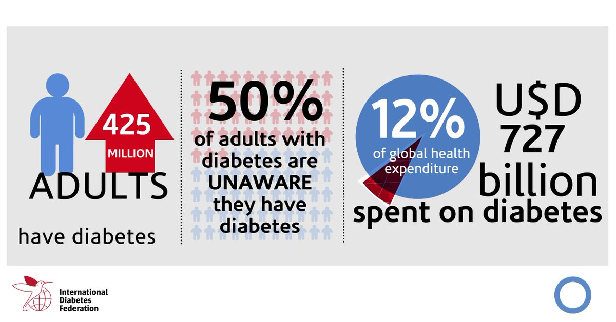 test Twitter Media - Did you know that 1 in 2 people with #diabetes remain undiagnosed? Share this post and increase diabetes awareness among your friends and family. For more facts & figures, check out our IDF #DiabetesAtlas  https://t.co/DkK795wwa6 https://t.co/AC1eWgs7VZ
