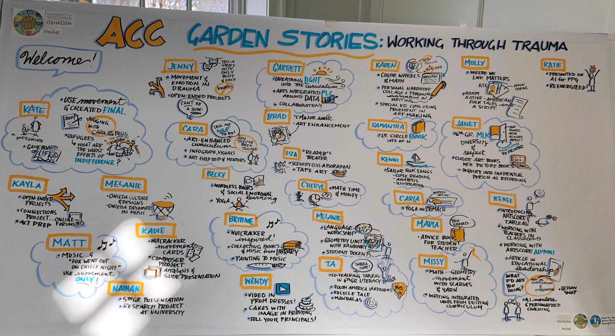 Garden Stories @UWOArtsCore #LibraryLearning #sketchnote https://t.co/OxXyFM4KYR