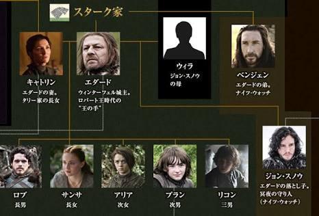 test ツイッターメディア - ゲースロ、キャトリンがベルセルクに出てきそう、次男は萩尾先生描きそう 長男ロブはモーニング、父ちゃんエダートはキングダム、アリアはBASARAですね、スノウはヤンジャン、サンサは山下和美です(なんの話) https://t.co/PK2jUS756U