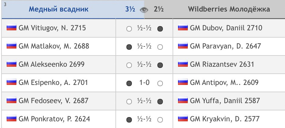 test Twitter Media - Congratulations to Bronze Horseman from St. Petersburg on winning the Russian Team Championship for a 4th year in a row! A win for Andrey Esipenko was enough to claim a 7th win in 7 rounds and claim the title with a round to spare: https://t.co/NHNdtA8Gbg  #c24live https://t.co/WNZzo227Cq