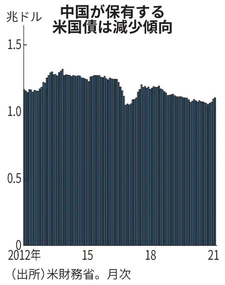 test ツイッターメディア - 「2020年には中国の投資家による日本の中長期債の買越額が2.2兆円に上り、外貨準備の一部をドルから円に振り向けている可能性もある」との記述。この事実には日本の当局も関心を持っています。単なる経済的な意味だけでなく、地経学的な意味も持っているかもしれません。 https://t.co/x14knHxWkJ https://t.co/bzLP2i3fnt