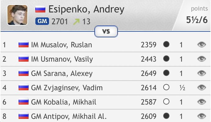 test Twitter Media - Andrey Esipenko's 5th win in 6 games sees him edge above Dubov and Svidler into the world no. 27 spot on 2714.2! https://t.co/NHNdtA8Gbg  #c24live https://t.co/SER6hwkgQk