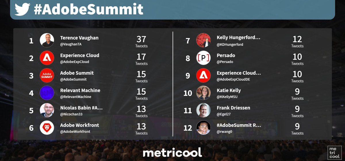 Metricool: @Adobe These are users and brand who have participied more in #AdobeSummit until now 💥🤳 https://t.co/kRAyRjRfsk