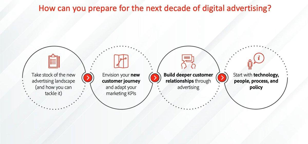 Ammar_Haider: The future of #digitaladvertising in a cookieless world. nn#AdobeSummit https://t.co/8CIxw6KzFW