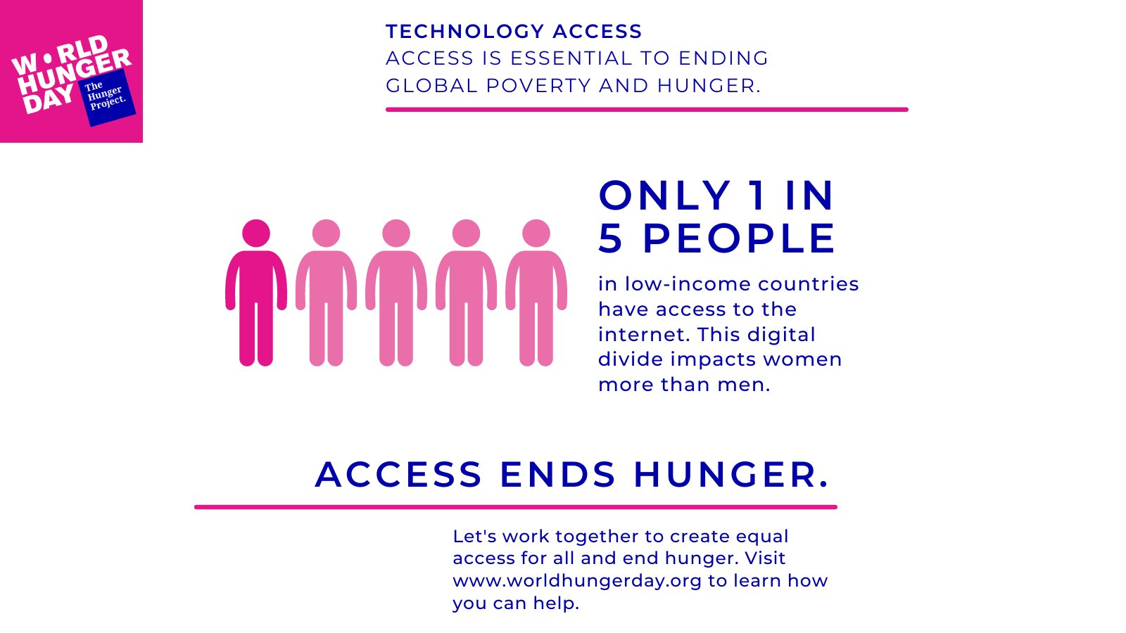 Digital technologies can help end global poverty and hunger faster. The Internet is a unique platform for innovation, creativity, economic opportunity and social inclusion, which can unlock limitless human capabilities. We must close the #DigitalDivide. #AccessEndsHunger https://t.co/6LujvIW6ID