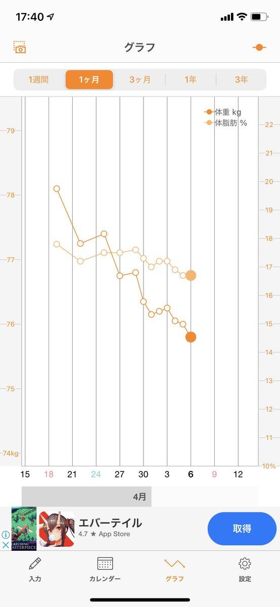 test ツイッターメディア - ケトジェニック開始から7日経過。今のところ体調も良く、順調に絞れています。逆に筋力は落ちてる感じはないです。このペースだと今月中に体脂肪15%切れるかどうか、って感じですね  #ケトジェニックダイエット https://t.co/GnUtHSFzHO