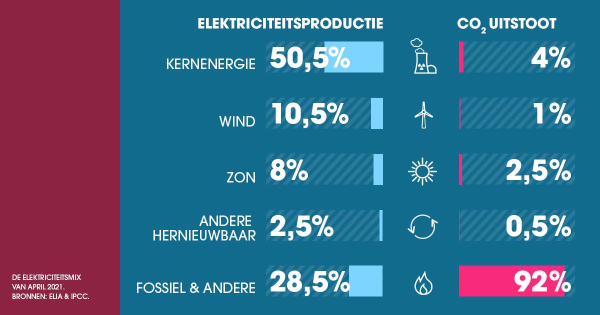 test Twitter Media - 🔌Belgische elektriciteitsmix april 2021🔌  ⚛️#Kernenergie zorgt, voor de 4de maand op rij, voor meer dan de helft van alle Belgische elektriciteit. 💪   🤔Hoe zal die mix eruitzien na de #kernuitstap en de bouw van extra CO2-spuwende gascentrales?   ➡️https://t.co/JSKbjRxHEl https://t.co/6yOUeYijsF