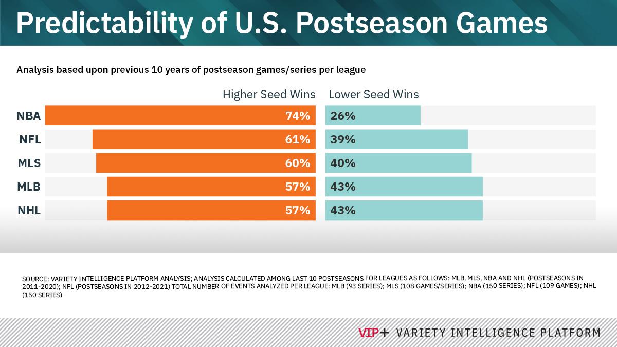 Analysis: How Predictability Hurts Postseason Sports TV