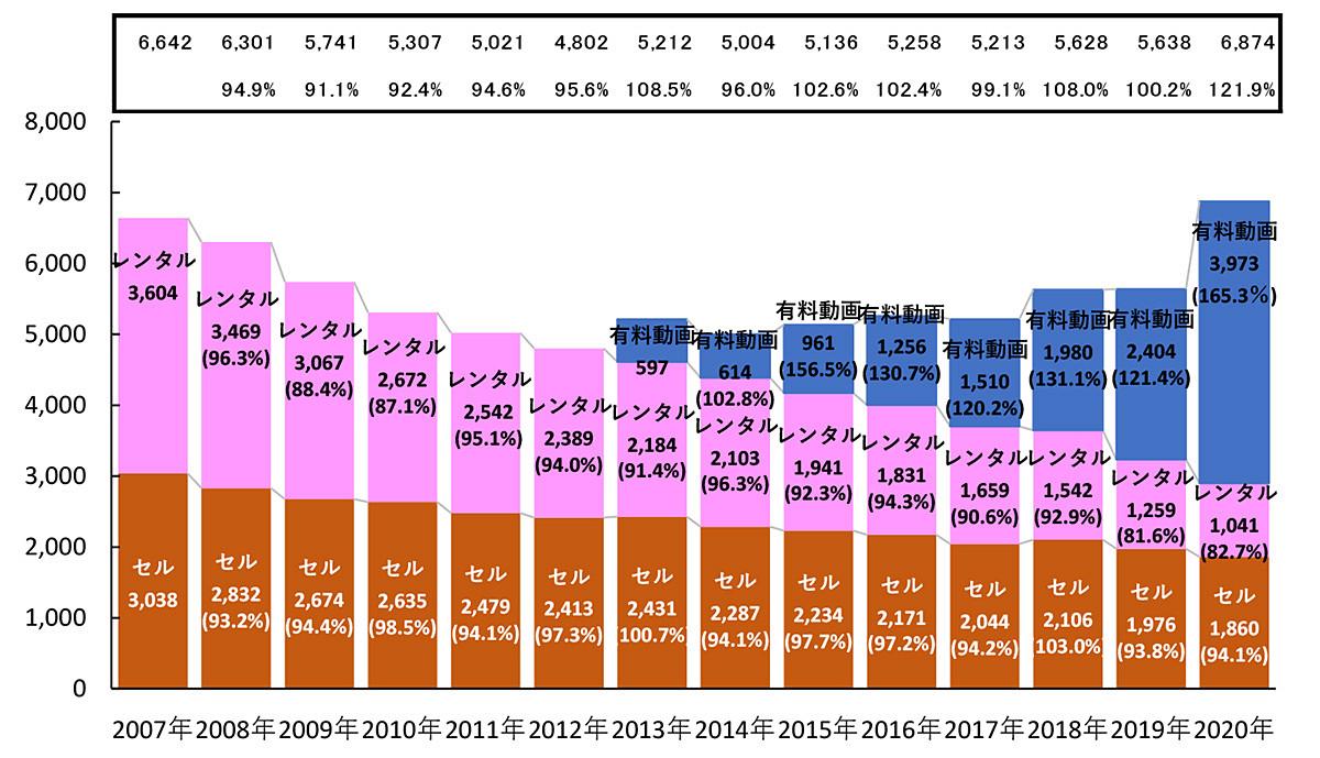test ツイッターメディア - '20年映像ソフト市場、見放題配信が前年比165.3%。トップはAmazonプライム https://t.co/u4b4z6Fk7I https://t.co/NDLv5byatV