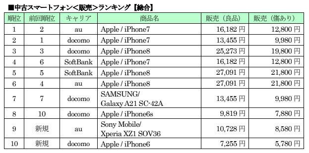 test ツイッターメディア - ゲオの中古スマホ4月ランキング iPhone 7が好調、Galaxy A21が買い取り1位に / https://t.co/VoHx220zE3 #ドコモ #au #ソフトバンク #ワイモバイル #UQ #リアルメディア #モバイル https://t.co/K11zUOgrpf
