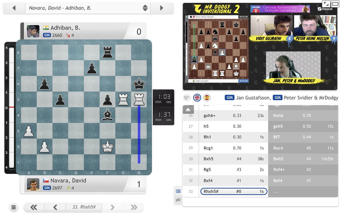 test Twitter Media - Adhiban allows mate on the board as David Navara storms back from losing the first two games to win 6.5:4.5! https://t.co/s6XKU5im4e  #c24live #MDI2 https://t.co/vZGcLjEmah