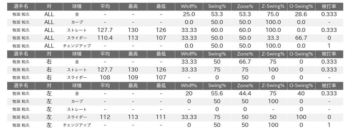 test ツイッターメディア - 2021-05-11 2軍公式戦  楽天・牧田 和久 1.0回 15球 0 失点 被安打:2  奪三振:0  与四球:0 与死球:0 最速:130km/h ストレート平均:127.7km/h  #プロ野球 #RakutenEagles  #Eagles_farm_bst https://t.co/o3VllduQ09