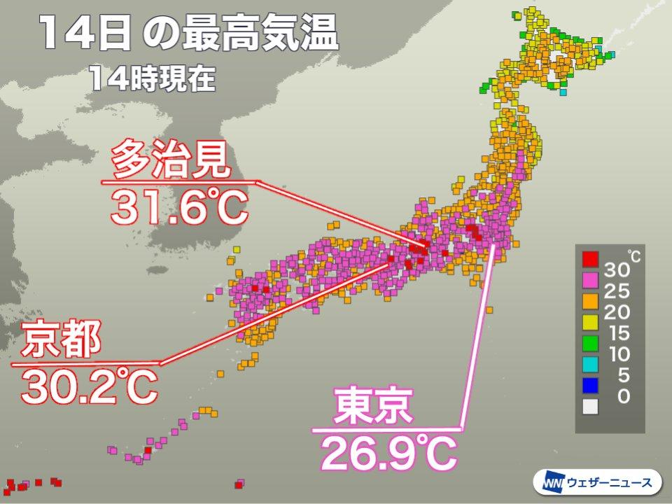 test ツイッターメディア - <那覇より暑い>今日14日(金)は西日本から東日本にかけて晴れて気温が上がり、緊急事態宣言中の京都では今年初の真夏日になりました。関東でも前橋などで30℃を超え、昨日より10℃以上高い所もあって、春から夏へと一気に季節が進んでような気温変化です。 https://t.co/VLj6gQlJXM https://t.co/Daa8H6PpUB