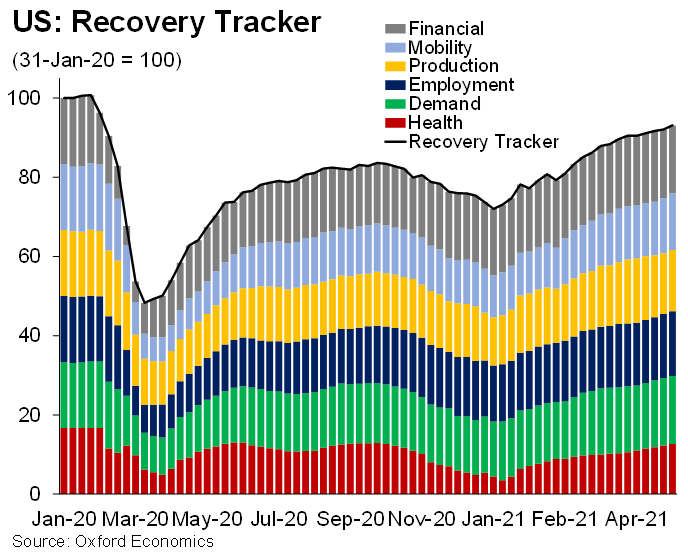 🇺🇸 @OxfordEconomics US Recovery Tracker posted its strongest gain in seven weeks, +1.2ppts to 93.3 in the week ended May 21.   Five of the tracker's six dimensions rose as Americans spent more on leisure and travel while businesses ramped up production and hiring https://t.co/KnsHNIRIFS