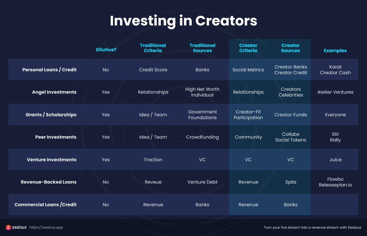 1/ Investing in creators is a fascinating, though nascent idea - but quickly evolving.  From funds to co-ops to dedicated investors there is a lot of attention being paid to this domain for good reason.  A thread looking at the options creators have for investment today.. https://t.co/C5G0Lhm1uP