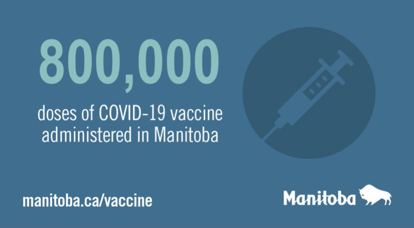 test Twitter Media - As of today, over 800,000 doses of #COVID19Vaccines have been administered across Manitoba. Let's continue to do our part today to #ProtectMB!  Book your first and second dose appointments at: https://t.co/1j5v9t7zAj https://t.co/5b5Jn26q3q