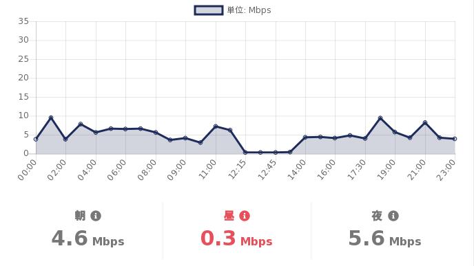 test ツイッターメディア - #格安SIM の #スピードテスト  06/14(月)の #DMMMobile の通信速度(参考値)は  朝:4.6Mbps 昼:0.3Mbps 夜:5.6Mbps  詳細を見る:https://t.co/T4Exn4HuNi  #MVNO https://t.co/KimCGNi6Xg