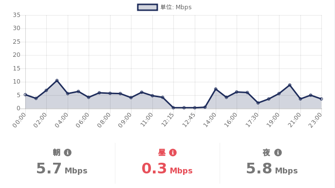 test ツイッターメディア - #格安SIM の #スピードテスト  06/15(火)の #DMMMobile の通信速度(参考値)は  朝:5.7Mbps 昼:0.3Mbps 夜:5.8Mbps  詳細を見る:https://t.co/T4Exn4HuNi  #MVNO https://t.co/w53ZkVVwki