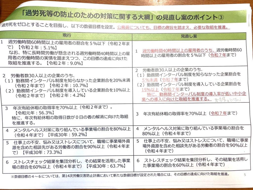 test ツイッターメディア - 超党派の過労死防止議連。過労死防止大綱の見直し案について厚労省から報告。全国過労死家族の会寺西会長や過労死弁護団の川人せ幹事長から、WHOと ILOが週55時間以上働いて心臓病や脳卒中などで亡くなった人が74万5000人に上ったと発表があった。日本の基準も世界標準にすべきとの意見。その通り! https://t.co/ffFDJ8nBMD