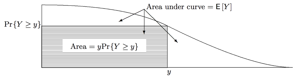 test Twitter Media - Just saw a cool, simple geometric proof of Markov's inequality: Pr(Y ≥ y) ≤ E[Y]/y for a nonnegative r.v. Y  It uses the fact that the expected value of a nonnegative r.v. = area under the survival curve (1 - CDF)  This diagram demonstrates that y×Pr(Y ≥ y) ≤ E[Y] https://t.co/h8AdpryryF