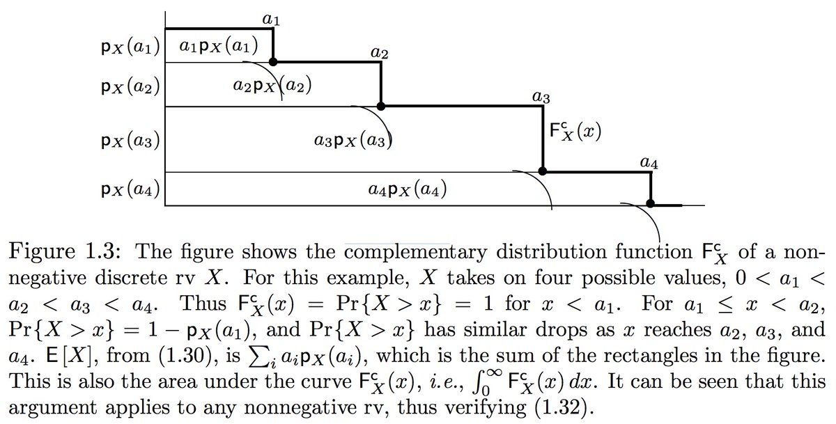 """test Twitter Media - The fact that the expected value of a nonnegative r.v. = area under the survival curve is not obvious, but there's a nice geometric proof of that too! (""""complementary CDF"""" = survival curve)  Both of these are from the chapter 1 course notes here: https://t.co/z7Pn3yKwDv https://t.co/ungBCgPZ30"""