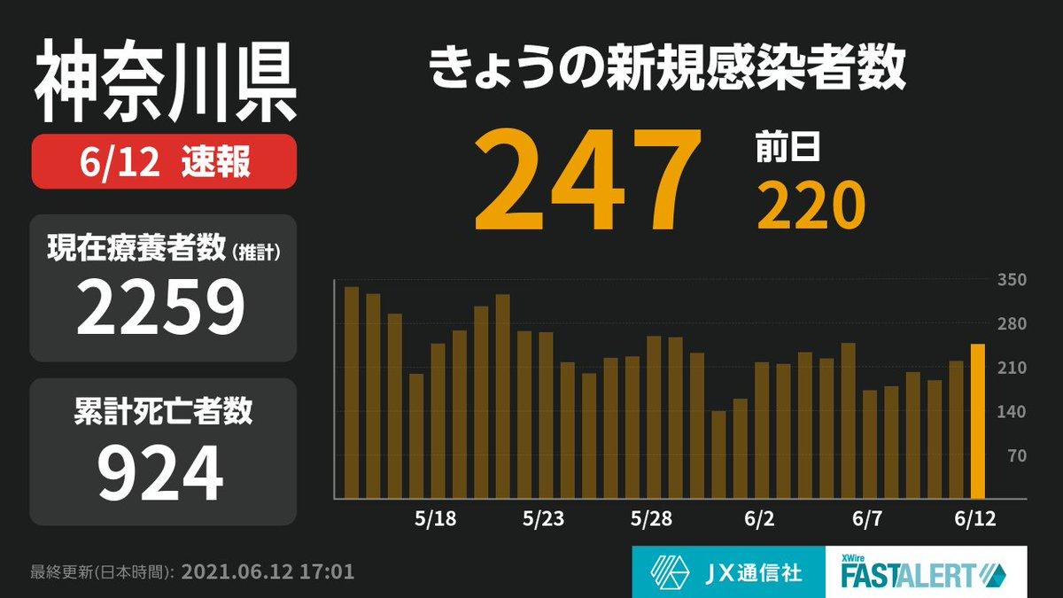 test ツイッターメディア - 【神奈川県で新たに247人感染確認 先週土曜日は224人】  神奈川県+247(合計64017人) ※県所管域で37人、横浜市で101人、川崎市で81人、相模原市で17人、横須賀市で7人、藤沢市で4人  詳細は下記URLより: https://t.co/oEslL3ucOx  #新型コロナウイルス #COVID19 https://t.co/WQkI5DGe2R