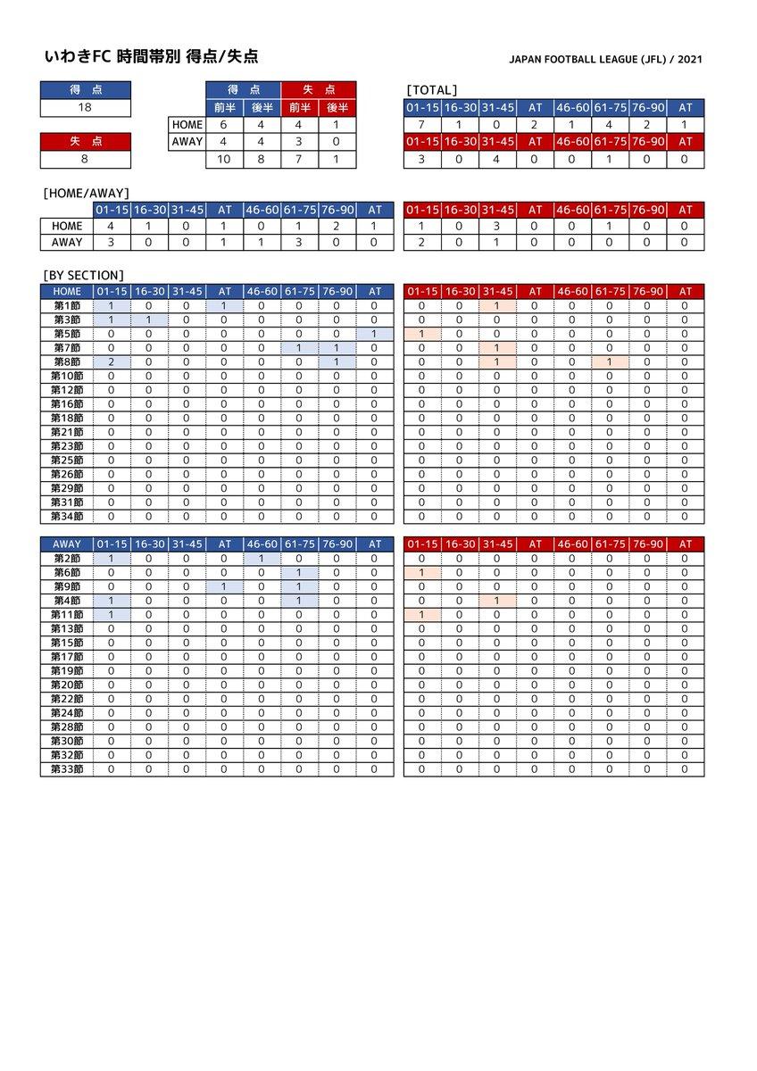 test ツイッターメディア - 日本フットボールリーグ(JFL) 第12節 いわきFC vs. 松江シティFC 06.13 13:00 いわきグリーンフィールド  [最近5試合] いわき 3勝2分0敗 8得点4失点 松 江 2勝2分1敗 6得点4失点  [試合情報] https://t.co/cAXkgbNuTq  [LIVE]JFLチャンネル https://t.co/pLWtotlXzV  #iwakifc  #いわきFC https://t.co/mmz7dJcA9S