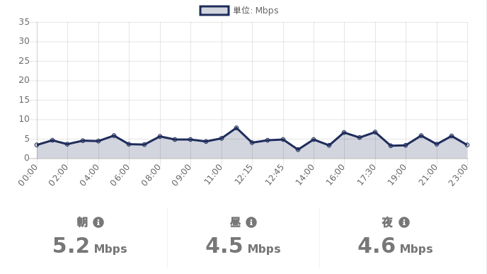 test ツイッターメディア - #格安SIM の #スピードテスト  06/12(土)の #DMMMobile の通信速度(参考値)は  朝:5.2Mbps 昼:4.5Mbps 夜:4.6Mbps  詳細を見る:https://t.co/T4Exn4HuNi  #MVNO https://t.co/mDaSXcCaba