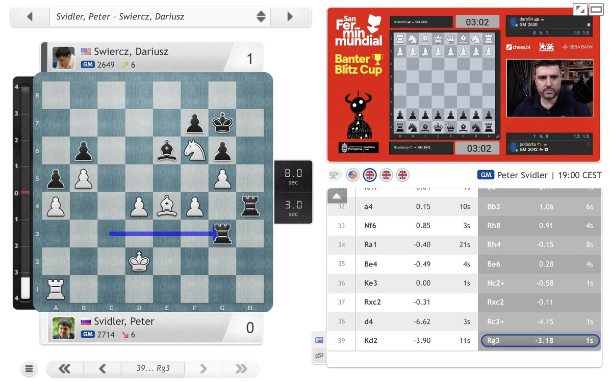 """test Twitter Media - """"This went off the rails faster than it needed to!"""" Peter Svidler is now on the ropes, with Swiercz within a win of the final: https://t.co/utbjQgE9hP  #BanterBlitzCup https://t.co/kd9pCrK899"""