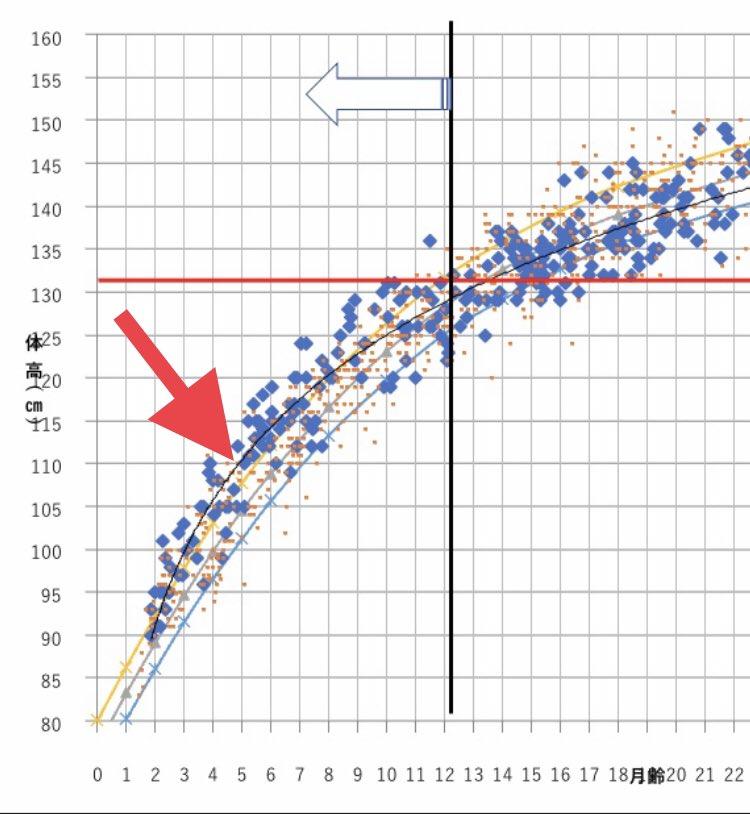 test ツイッターメディア - 育成牛の体高データ(黒線) 哺乳期から育成前半のDGはホル協の推奨発育値を上回ってるけど、12ヶ月齢で並ぶ。その後はホル協よりも小さめ。 BCSが高くなり過ぎるので、MEは下げ気味、種雄牛も小柄のものを選んでます。 哺乳期の体高だけ増えても、効果がない?一応、初産乳量は増えてますが..... https://t.co/YZoIjNASeQ