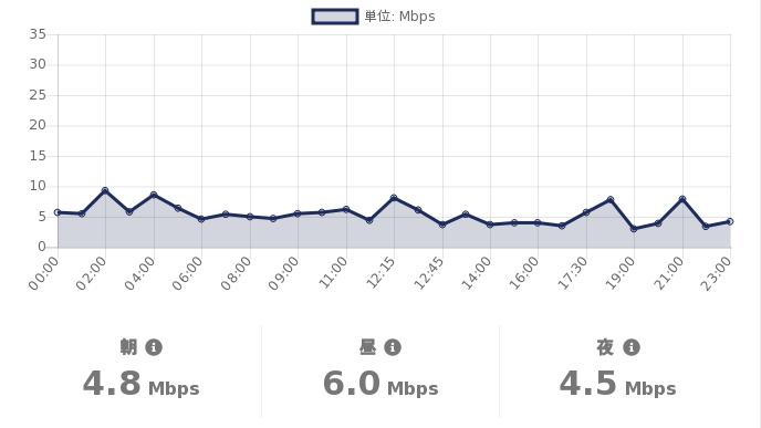 test ツイッターメディア - #格安SIM の #スピードテスト  06/13(日)の #DMMMobile の通信速度(参考値)は  朝:4.8Mbps 昼:6.0Mbps 夜:4.5Mbps  詳細を見る:https://t.co/T4Exn4HuNi  #MVNO https://t.co/72Ay8SV6JL