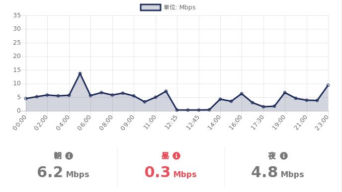 test ツイッターメディア - #格安SIM の #スピードテスト  06/16(水)の #DMMMobile の通信速度(参考値)は  朝:6.2Mbps 昼:0.3Mbps 夜:4.8Mbps  詳細を見る:https://t.co/T4Exn4HuNi  #MVNO https://t.co/rsI7eOXuU2