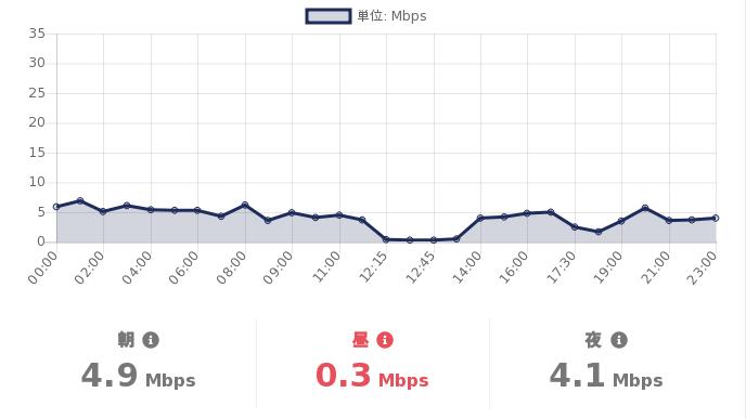test ツイッターメディア - #格安SIM の #スピードテスト  06/17(木)の #DMMMobile の通信速度(参考値)は  朝:4.9Mbps 昼:0.3Mbps 夜:4.1Mbps  詳細を見る:https://t.co/T4Exn4HuNi  #MVNO https://t.co/viiGv8jD7w