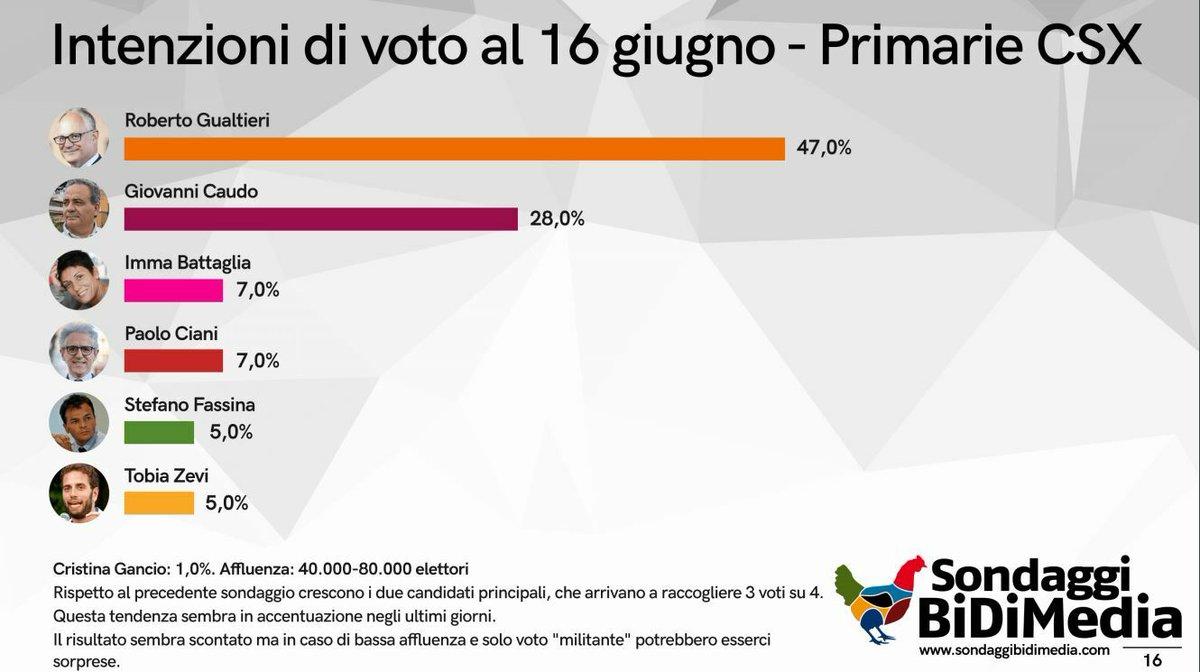 test Twitter Media - Nel sondaggio di @romatoday @gualtierieurope risulta il favorito ma @giocaudo sembra avere possibilità di insidiargli la vittoria. E se qualcuno degli altri candidati decidesse di convergere su di lui? https://t.co/BxuFFUxxVz https://t.co/gbDFt7IBgI