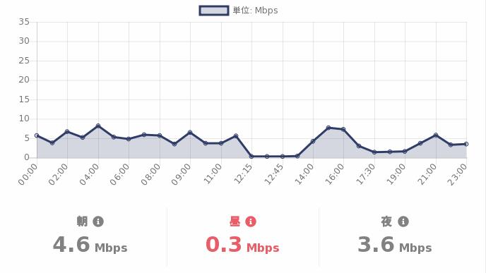 test ツイッターメディア - #格安SIM の #スピードテスト  06/18(金)の #DMMMobile の通信速度(参考値)は  朝:4.6Mbps 昼:0.3Mbps 夜:3.6Mbps  詳細を見る:https://t.co/T4Exn4HuNi  #MVNO https://t.co/vVSzxA9Fi7