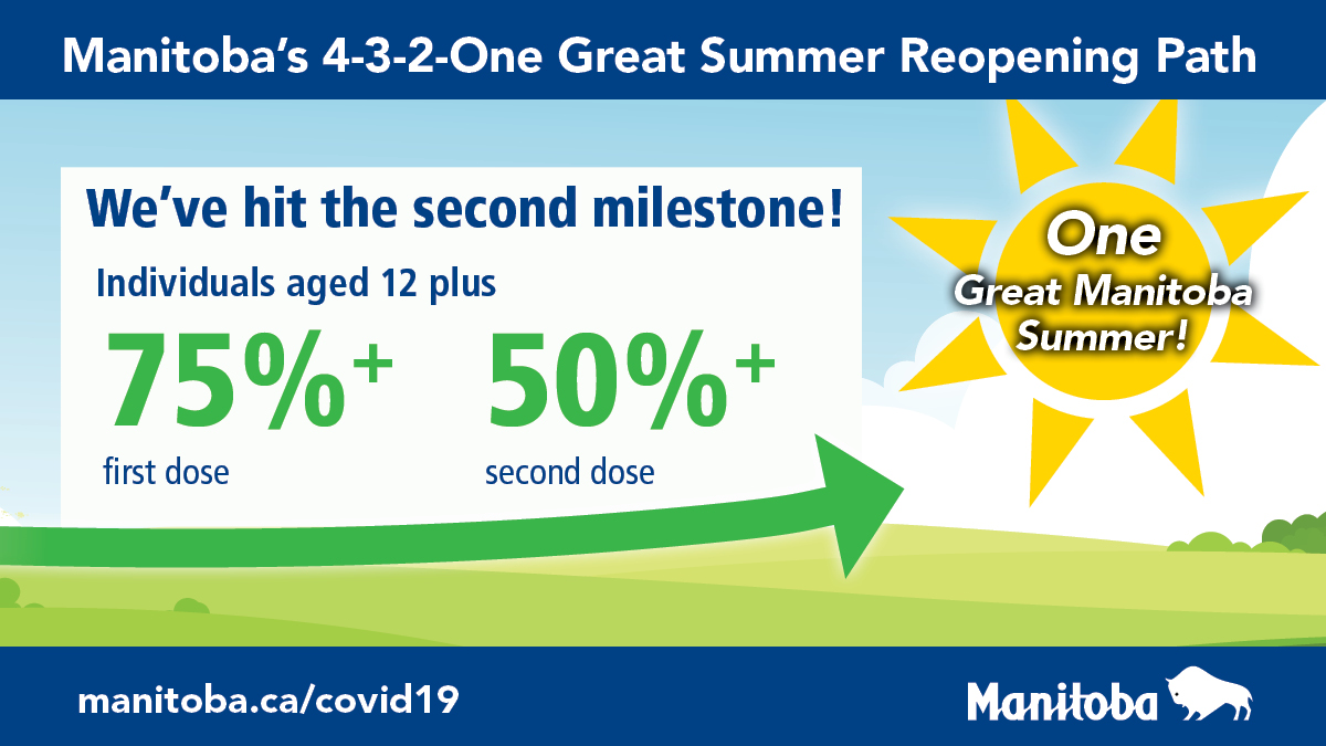 test Twitter Media - Manitoba has achieved its second holiday vaccine milestone of the '4-3-2-One Great Summer' reopening path nearly a month ahead of schedule, with 75% first dose and 50% second dose milestones having been reached! Thank you for continuing to #ProtectMB https://t.co/Pej3UN97t2