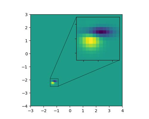 test Twitter Media - #matplotlib tip: zoom boxes are easy to do: https://t.co/4qdfJimOs6  Key ingredients: • ax.inset_axes • ax.indicate_inset_zoom https://t.co/w4LsN9AgFU