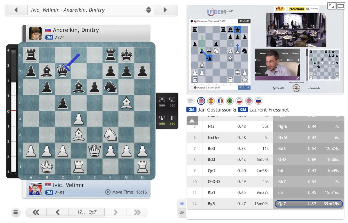 test Twitter Media - Dmitry Andreikin thought 40 minutes over 12...Qc7?!, inviting 18-year-old Velimir Ivic to play 13.Bxf6. Can the youngster gain a 3rd big scalp in a row? https://t.co/F4HZFx1F2M  #c24live #FIDEWorldCup https://t.co/2OgHIVr4J8