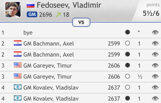 test Twitter Media - Vladimir Fedoseev is also through to Round 5, and is having a great #FIDEWorldCup! https://t.co/d5G1H1DZ0h  #c24live https://t.co/PoARP0gyqS