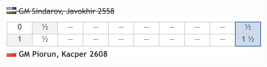 test Twitter Media - Kacper Piorun ends the #FIDEWorldCup of 15-year-old Javokhir Sindarov and will play the winner of Bacrot vs. Ponkratov in Round 5! https://t.co/Iqf3ZpO7lS  #c24live https://t.co/0UNUcwtDZG