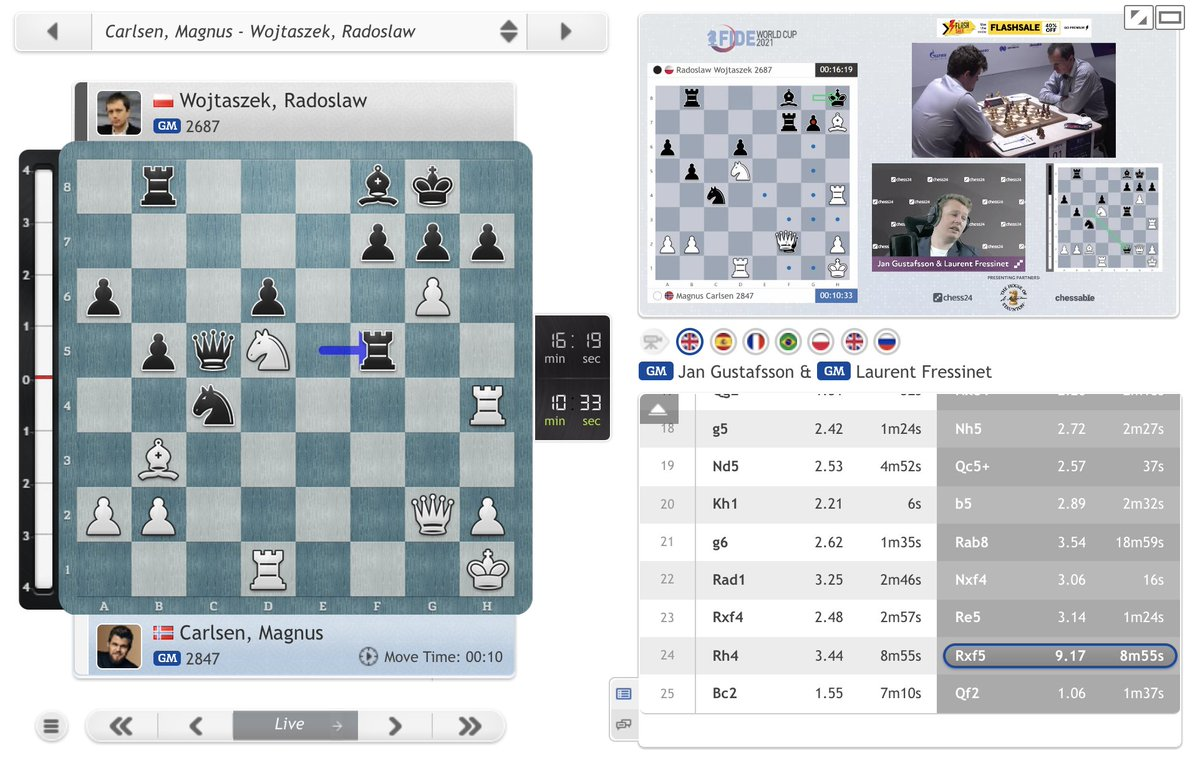 test Twitter Media - Magnus was completely winning with 25.Rxh7!, but 25.Bc2 means it's still game on — is Wojtaszek's plan of going for complications against the World Champion working again? https://t.co/XvrJnuobyI  #c24live #FIDEWorldCup https://t.co/Sb2aDJQAIY