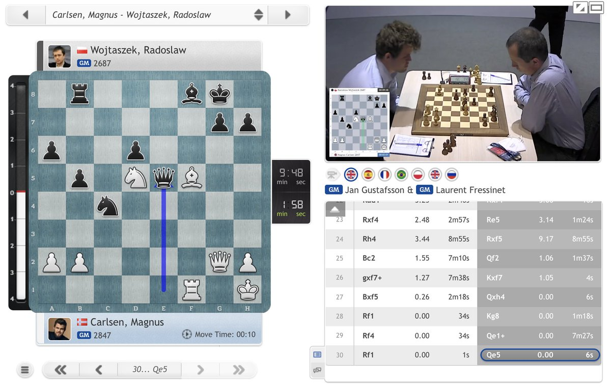 test Twitter Media - It's turned round completely, with Wojtaszek rejecting a draw and playing on with Magnus down to under 2 minutes! If either player wins, the other is out: https://t.co/XvrJnuobyI  #c24live #FIDEWorldCup https://t.co/pdfxgVCkjQ